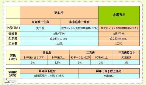 二手房交易税费,2018年二手房交易税费