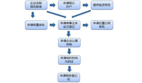 注册公司流程,2018年注册公司流程