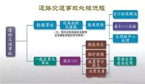 交通事故�理流程,2018年交通事故�理流程
