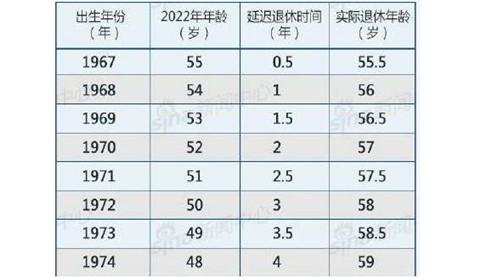 退休年龄最新规定,2018年退休年龄最新规定