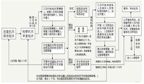 刑事案件流程,2018年刑事案件流程