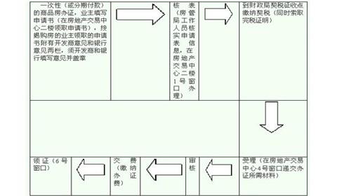 房产证办理流程图