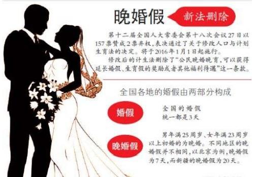 2019年我国晚婚晚育假期是否已经取消?晚婚晚育新规定有哪些?