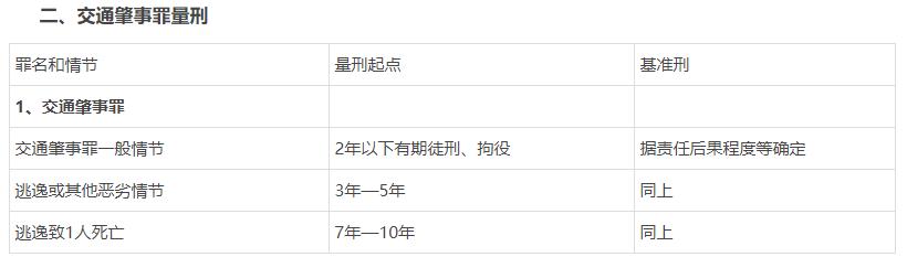 上海金沙江路车祸 造成特大交通事故怎么判刑?