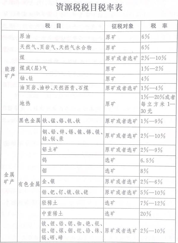 2021年最新中华人民共和国资源税法修订全文