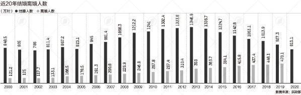 31省份婚姻数据:河南离婚人数最多 离婚的条件与程序分别是什么?